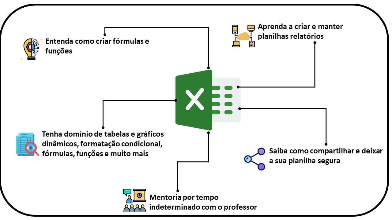 Excel do Zero ao Avançado   Fórmulas, funções, formatação, tabelas ...